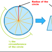 Estimating the Area of a Circle