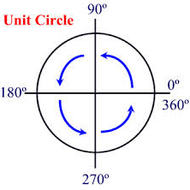 D2 Evaluating Trig from Unit Circle (positive angles) due 1/23