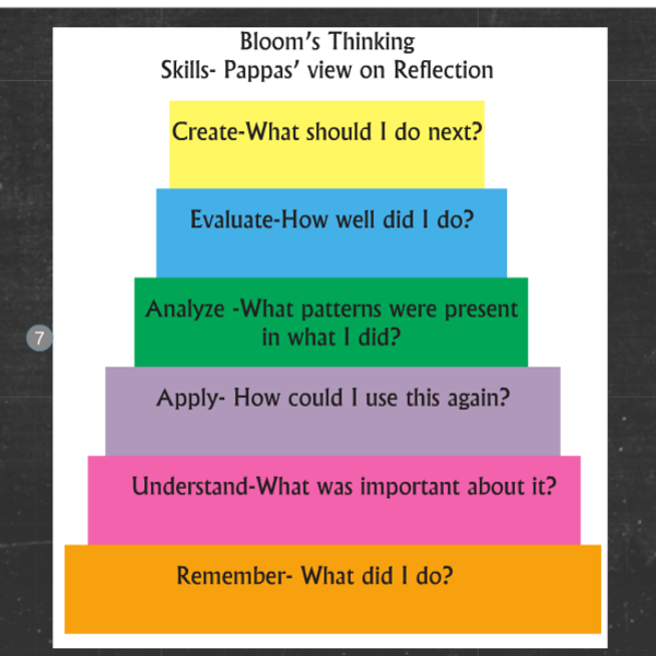 Reflective Practices for Teachers