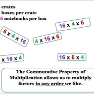 Multiplication is Commutative