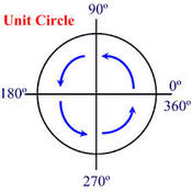 D3 Evaluating Trig Ratios from Unit circle (negative angles)  due 1/26