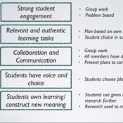 PBL or Constructivist lesson development for a 1:1 or BYOD environment