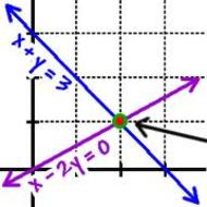 4-1 Graphs to solve Systems of Equations (due WED 1/21)