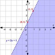 4-5 Graphing Linear Inequalities (due TUES 1/27)