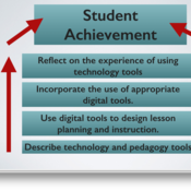 """Introduction to """"applying appropriate technology tools to enhance lesson design and classroom instru"""