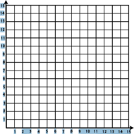Monday, February 2 - Equations on a Coordinate Grid