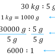 Simplifying Measurement Ratios