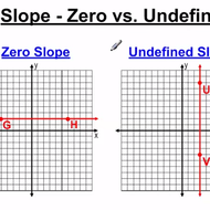 Slope - Zero vs. Undefined