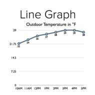Using Graphs to Analyze Data