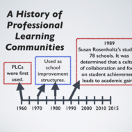 Professional Learning Communities and Collaboration