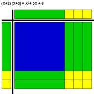 Factoring Using Tiles