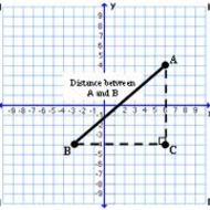 CC Geometry Unit 3.2 Part II Notes #1 Distance on the Coordinate Plane