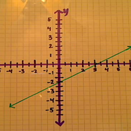 Determining the X Intercept from a Graph