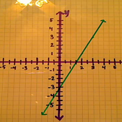 Determining the Slope of a Line from a Graph