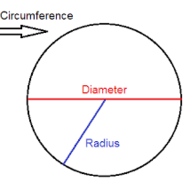 CC Geometry Unit 4.1 Notes #1 (Circumference and Area of a Circle)