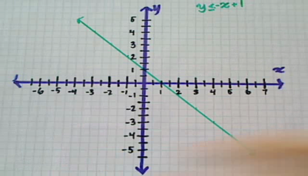 Shading the Graph of an Inequality