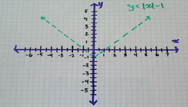 Shading Absolute Value Inequalities