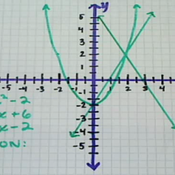Finding the Graphical Solution to Three Equations