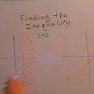 Finding an Inequality from a Graph