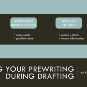 Using Your Prewriting During Drafting
