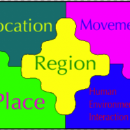 5 Themes of Geography Country Project