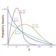 Wiebull Distribution. Probability of Failure