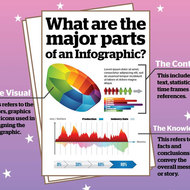 Parts of an Infograph