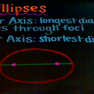 Major and Minor Axes of an Ellipse