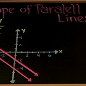 Slope of Parallel Lines