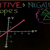 Positive and Negative Slopes