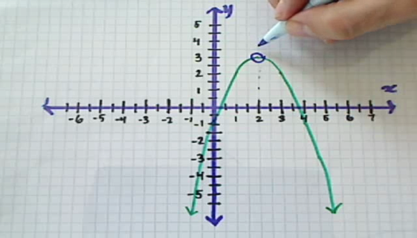 Finding the Axis of Symmetry of a Parabola