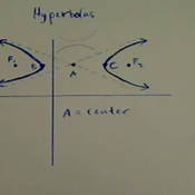 The Graph of a Hyperbola