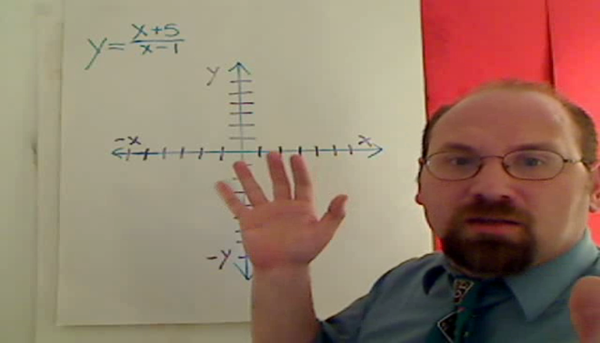 Finding the Vertical Asymptote of a Rational Equation