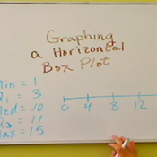 Graphing a Horizontal Box Plot