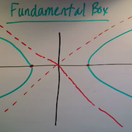 The Fundamental Box