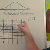 Z Score Charts