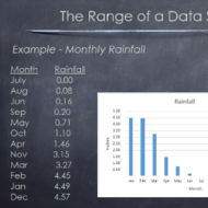 Calculating the Range of Data
