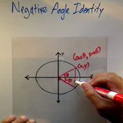 Negative Angle Identities