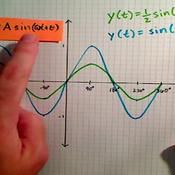 Altering the Amplitude of Sine and Cosine