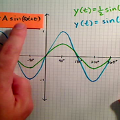 Altering the Amplitude of Sine and Cosine