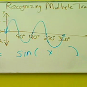 Writing the Equation for Transformed Sine and Cosine