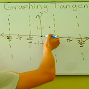 Graph of Tangent
