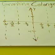 Graph of Cotangent
