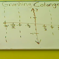 Graph of Cotangent