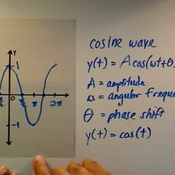 Cosine Wave