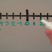 Integers from  -10 to 10