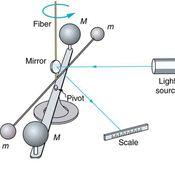 P09-02: Universal Gravitational Constant