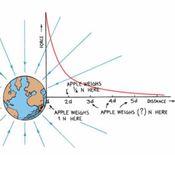 P09-03: Inverse Square Law