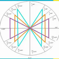 Special Angles Values on the Unit Circle