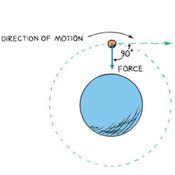 P10-03: Circular Orbits